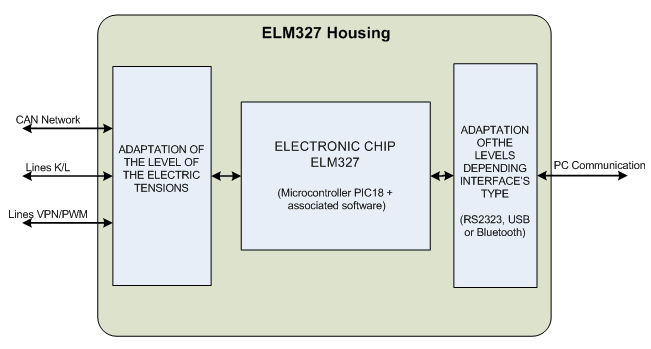 Overview ELM327 operation