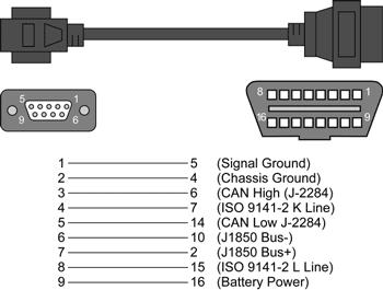 Car diagnostic interfaces ELM327 OBD2 - Outils OBD Facile